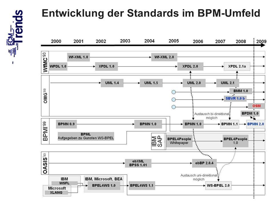 60 Entwicklung der Standards im BPM-Umfeld ECM Trends 2010 COI GmbH Dr. Ulrich Kampffmeyer PROJECT CONSULT Unternehmensberatung Dr. Ulrich Kampffmeyer