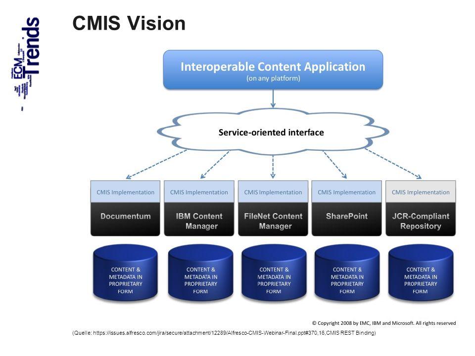 69 CMIS Vision (Quelle: https://issues.alfresco.com/jira/secure/attachment/12289/Alfresco-CMIS-Webinar-Final.ppt#370,16,CMIS REST Binding)
