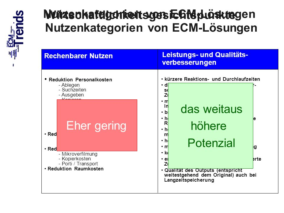 77 ROI Return on Investment Nur den ROI im Sinn?.