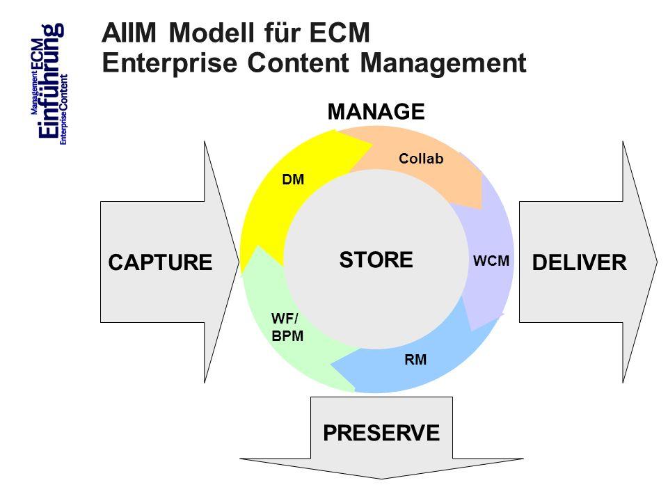 8 AIIM Modell für ECM Enterprise Content Management CAPTURE PRESERVE DELIVER STORE MANAGE STORE WCM RM WF/ BPM DM Collab ECM Trends 2010 COI GmbH Dr.