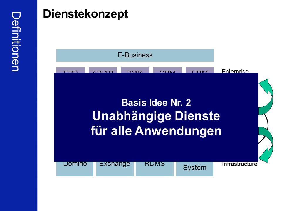 19 Schleupen Partnerkonferenz Berlin 16.01.2010 Ulrich Kampffmeyer ECM zwischen Compliance und Wirtschaftlichkeit PROJECT CONSULT Unternehmensberatung Dr.