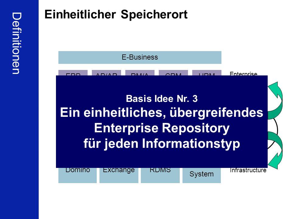 20 Schleupen Partnerkonferenz Berlin 16.01.2010 Ulrich Kampffmeyer ECM zwischen Compliance und Wirtschaftlichkeit PROJECT CONSULT Unternehmensberatung