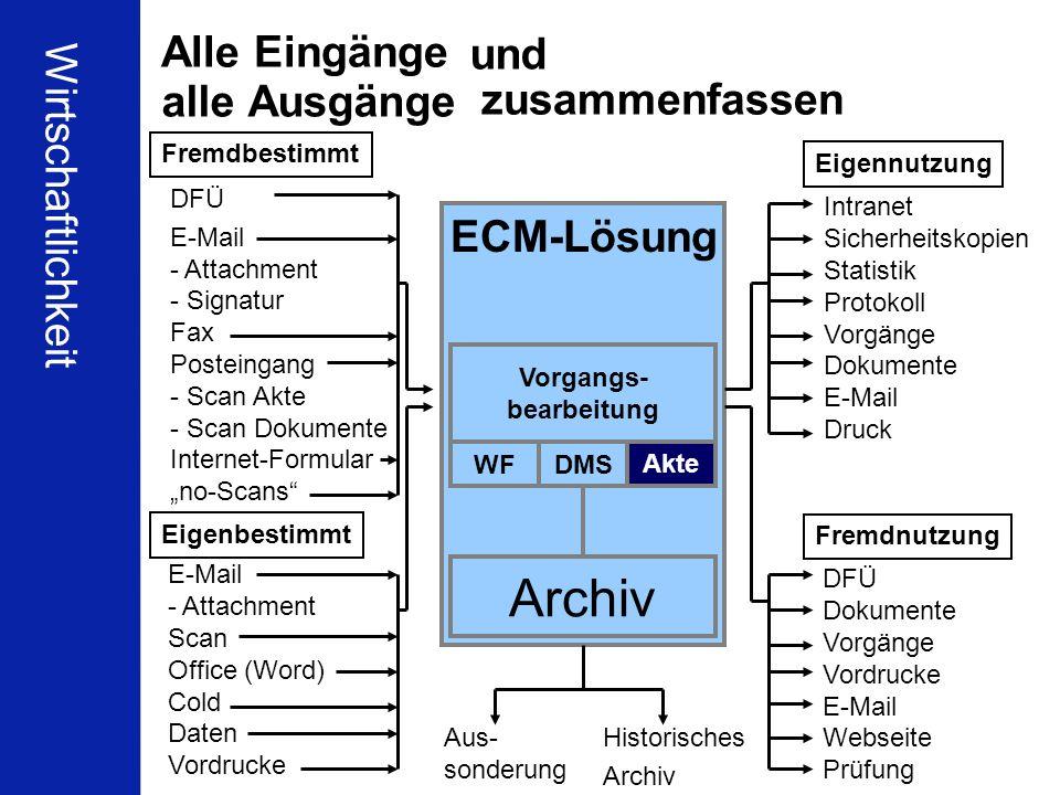 54 Schleupen Partnerkonferenz Berlin 16.01.2010 Ulrich Kampffmeyer ECM zwischen Compliance und Wirtschaftlichkeit PROJECT CONSULT Unternehmensberatung