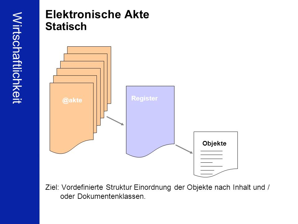 55 Schleupen Partnerkonferenz Berlin 16.01.2010 Ulrich Kampffmeyer ECM zwischen Compliance und Wirtschaftlichkeit PROJECT CONSULT Unternehmensberatung Dr.
