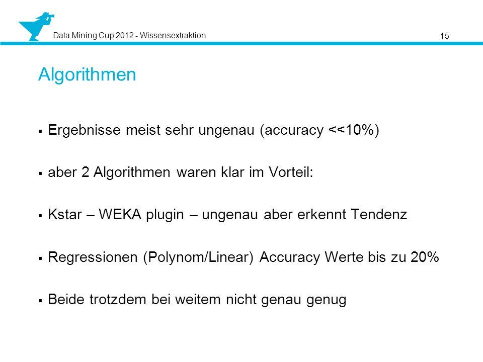 Data Mining Cup 2012 - Wissensextraktion Ergebnisse meist sehr ungenau (accuracy <<10%) aber 2 Algorithmen waren klar im Vorteil: Kstar – WEKA plugin – ungenau aber erkennt Tendenz Regressionen (Polynom/Linear) Accuracy Werte bis zu 20% Beide trotzdem bei weitem nicht genau genug 15 Algorithmen