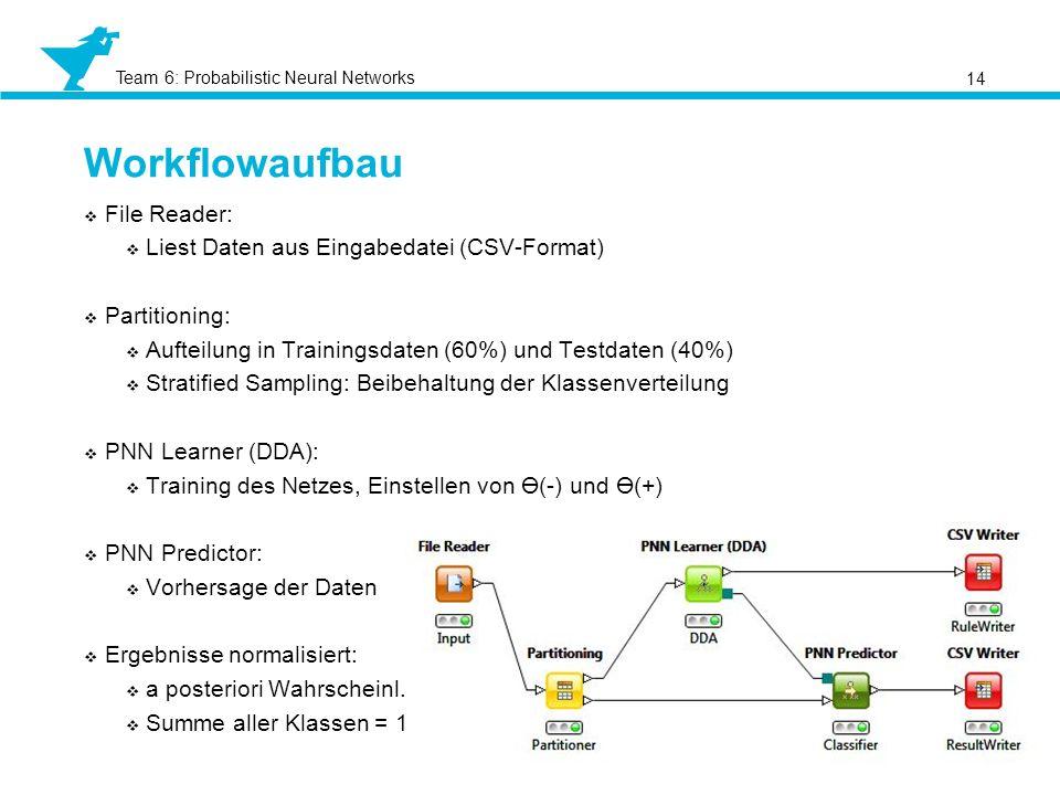 Team 6: Probabilistic Neural Networks Workflowaufbau 14 File Reader: Liest Daten aus Eingabedatei (CSV-Format) Partitioning: Aufteilung in Trainingsda