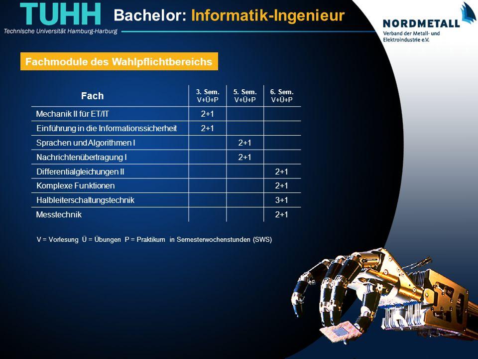 Bachelor: Informatik-Ingenieurwesen (14) Fachmodule des Wahlpflichtbereichs Fach 3.