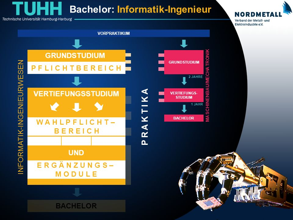 Bachelor: Informatik-Ingenieurwesen (11) BACHELOR VERTIEFUNGSSTUDIUM P R A K T I K A Bachelor: Informatik-Ingenieur VERTIEFUNGSSTUDIUM W A H L P F L I C H T – B E R E I C H E R G Ä N Z U N G S – M O D U L E UND VORPRAKTIKUM GRUNDSTUDIUM P F L I C H T B E R E I C H GRUNDSTUDIUM 2 JAHRE 1 JAHR VERTIEFUNGS- STUDIUM BACHELOR MASCHINENBAU/MECHATRONIK INFORMATIK-INGENIEURWESEN