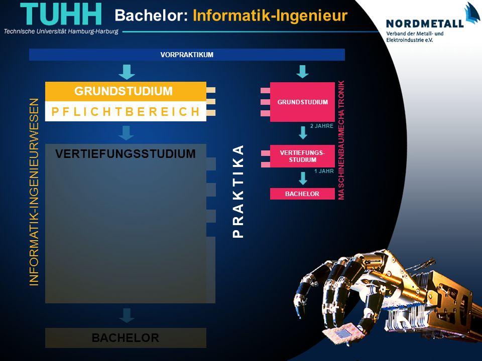 Bachelor: Informatik-Ingenieurwesen (1) BACHELOR VERTIEFUNGSSTUDIUM P R A K T I K A Bachelor: Informatik-Ingenieur VORPRAKTIKUM GRUNDSTUDIUM P F L I C H T B E R E I C H GRUNDSTUDIUM P F L I C H T B E R E I C H GRUNDSTUDIUM 2 JAHRE 1 JAHR VERTIEFUNGS- STUDIUM BACHELOR MASCHINENBAU/MECHATRONIK INFORMATIK-INGENIEURWESEN