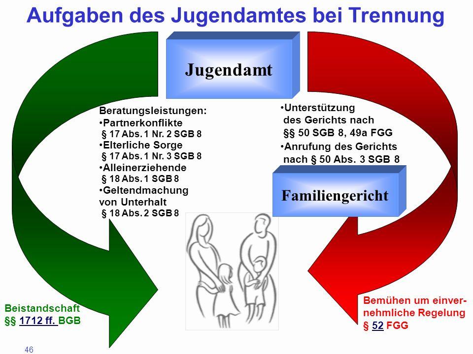 46 Jugendamt Aufgaben des Jugendamtes bei Trennung Unterstützung des Gerichts nach §§ 50 SGB 8, 49a FGG Anrufung des Gerichts nach § 50 Abs. 3 SGB 8 B