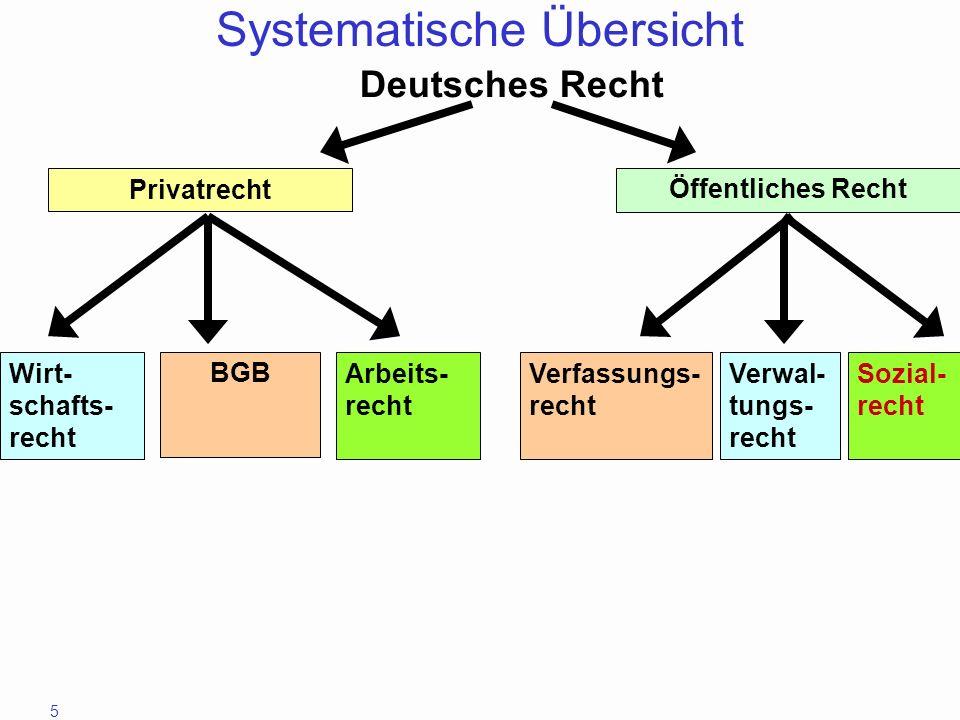 5 Wirt- schafts- recht BGB Arbeits- recht Öffentliches Recht Verwal- tungs- recht Verfassungs- recht Sozial- recht Deutsches Recht Systematische Übers