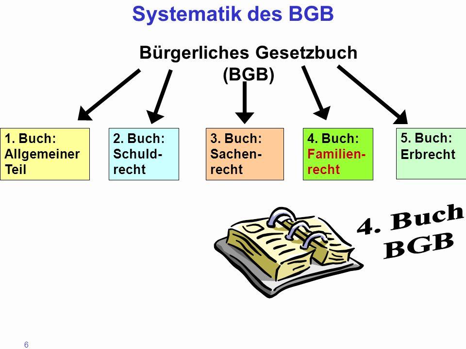 6 1. Buch: Allgemeiner Teil 2. Buch: Schuld- recht 3. Buch: Sachen- recht 4. Buch: Familien- recht 5. Buch: Erbrecht Bürgerliches Gesetzbuch (BGB) Sys