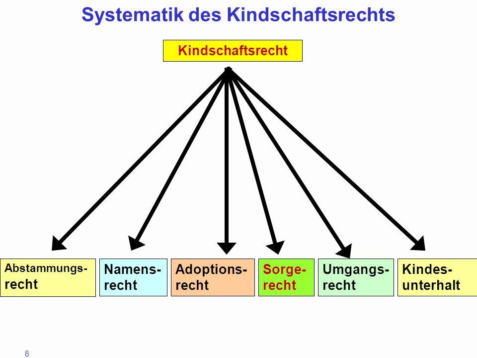 8 Abstammungs- recht Namens- recht Adoptions- recht Sorge- recht Umgangs- recht Kindschaftsrecht Systematik des Kindschaftsrechts Kindes- unterhalt