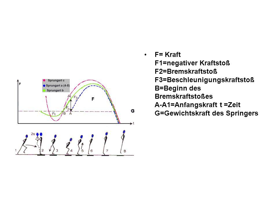 Aufgabe 3: Der Bewegungsablauf muss so wie in c) ablaufen: Stemmschritt – Absprung mit Ausholbewegung der Arme- Landung auf beiden Beinen mit Abbremsen + Beschleunigen durch Absprung von beiden Beinen mit Hochschwingen der Arme.