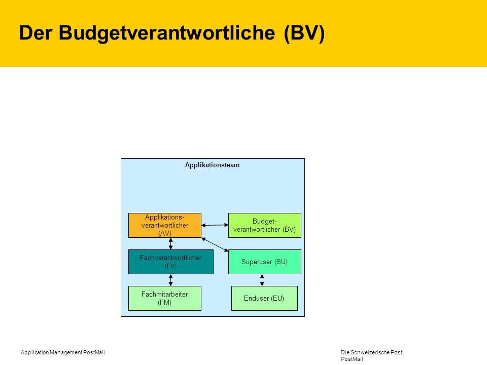Application Management PostMail Die Schweizerische Post PostMail Der Budgetverantwortliche (BV) Applikationsteam Applikations- verantwortlicher (AV) B
