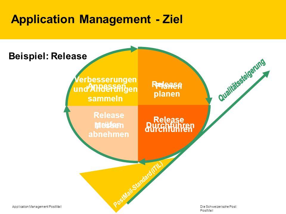 Application Management PostMail Die Schweizerische Post PostMail Application Management PostMail Ausgangslage / Auftrag Integrationsteam Ausgangslage Dezentrale Informatikkompetenzen PM1 (Dfü, E-business); PM4 (Technologie); PM5 (GIS, im AM-Team) PM7 (SAP); PM9 (eigenes IT-Team) Auftrag (Neuausrichtung PostMail ab Oktober 2005) Koordinieren und Optimieren des Applikationsunterhalts Bereichsübergreifende Steuerung der PM Applikationen