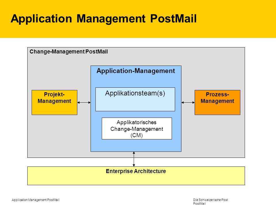 Application Management PostMail Die Schweizerische Post PostMail Koordinierende Informatik Application Management Applikationsteam Applikations-Owner (AO) Applikations- verantwortlicher (AV) Budget- verantwortlicher (BV) Fachverantwortlicher (FV) Superuser (SU) Fachmitarbeiter (FM) Enduser (EU) SW-Lieferant (SW) Betreiber (BE) Ausführende Informatik UHD (IT Post) Change–Manager (CM) Enterprise Architecture EA-Content-Manager (CMEA) Koordinierende Informatik