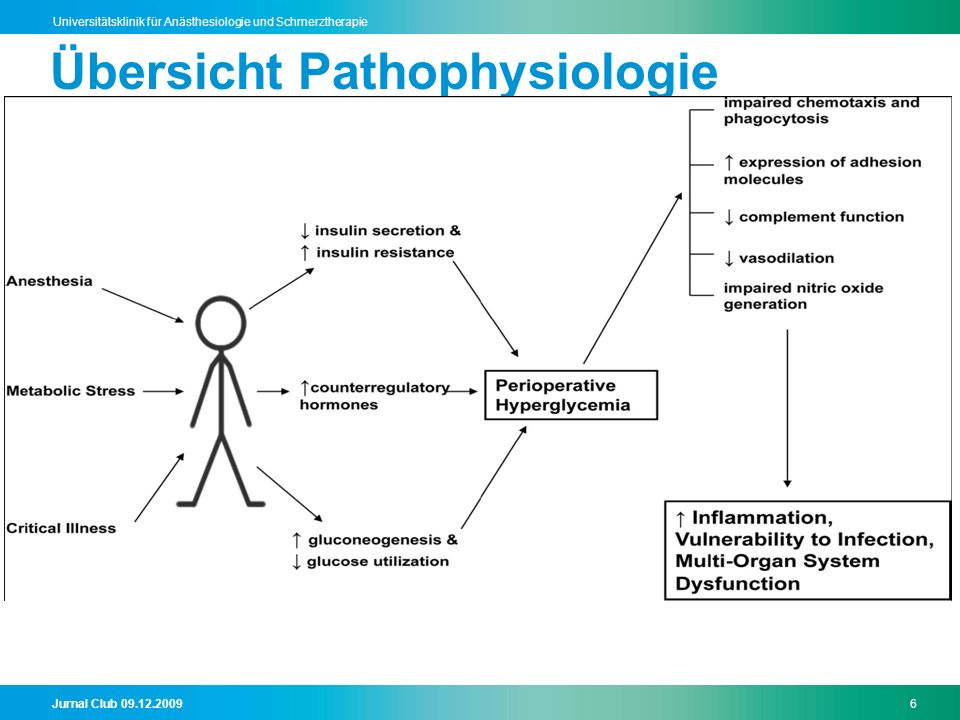 Jurnal Club 09.12.20096 Universitätsklinik für Anästhesiologie und Schmerztherapie Übersicht Pathophysiologie