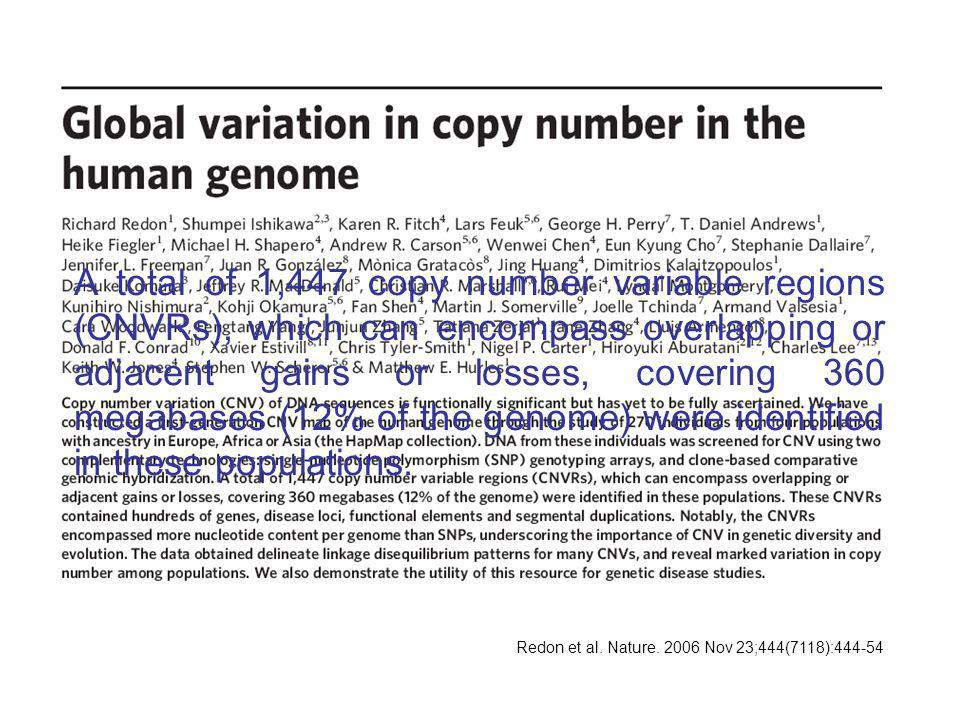 Redon et al. Nature. 2006 Nov 23;444(7118):444-54 A total of 1,447 copy number variable regions (CNVRs), which can encompass overlapping or adjacent g