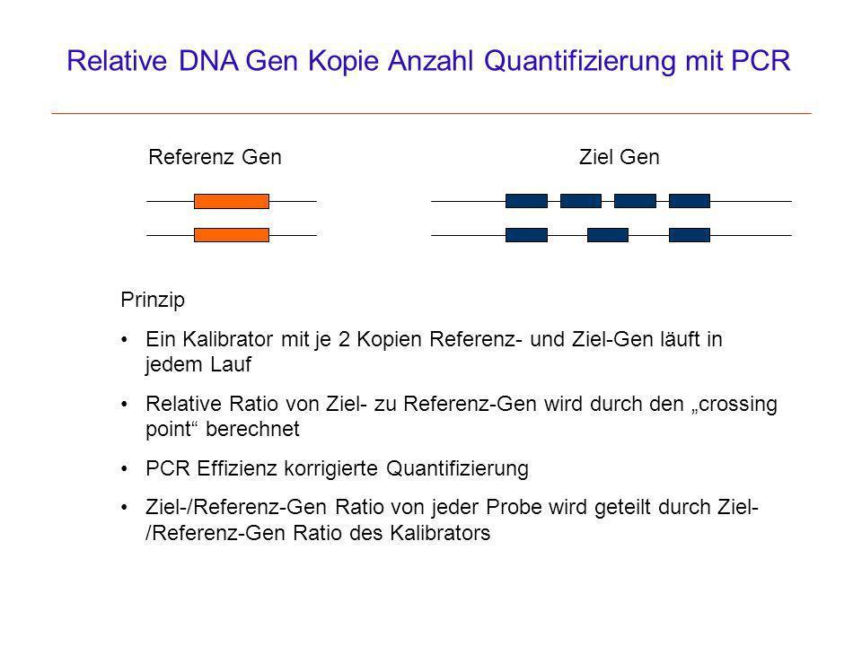 Relative DNA Gen Kopie Anzahl Quantifizierung mit PCR Referenz GenZiel Gen Prinzip Ein Kalibrator mit je 2 Kopien Referenz- und Ziel-Gen läuft in jede