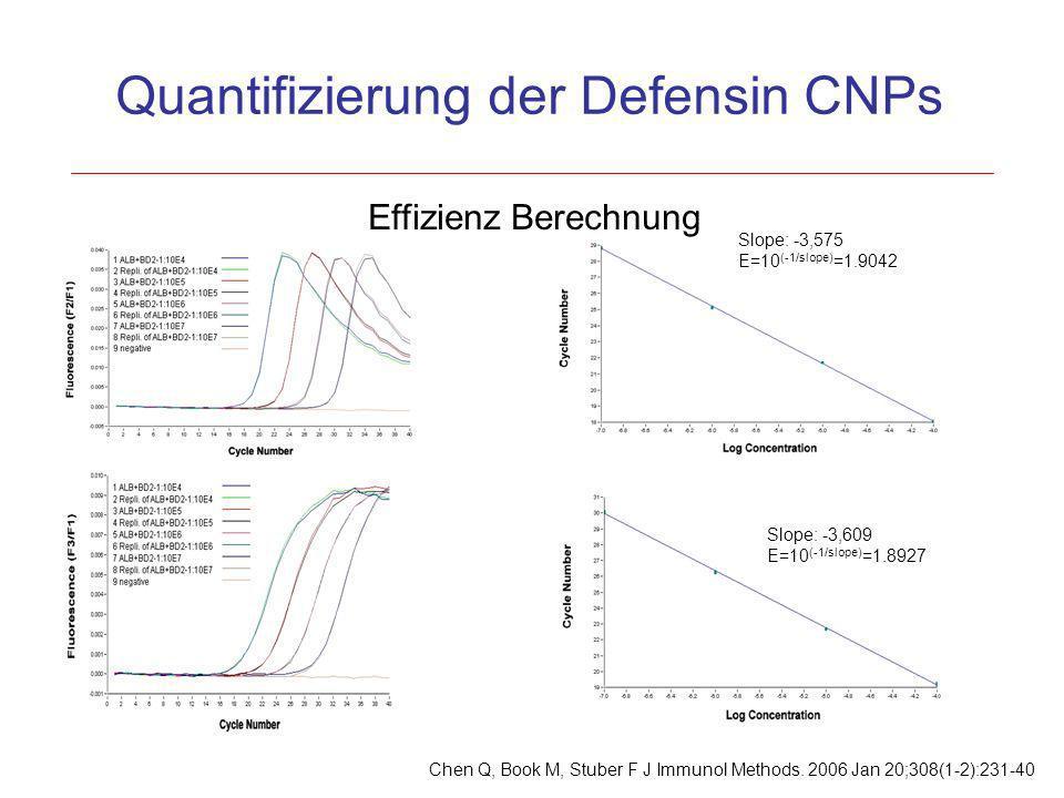 Effizienz Berechnung Slope: -3,609 E=10 (-1/slope) =1.8927 Slope: -3,575 E=10 (-1/slope) =1.9042 Quantifizierung der Defensin CNPs Chen Q, Book M, Stu