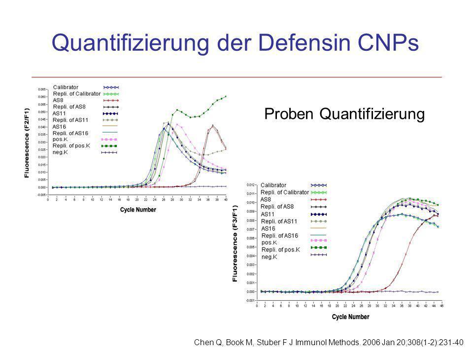 Proben Quantifizierung Quantifizierung der Defensin CNPs Chen Q, Book M, Stuber F J Immunol Methods. 2006 Jan 20;308(1-2):231-40