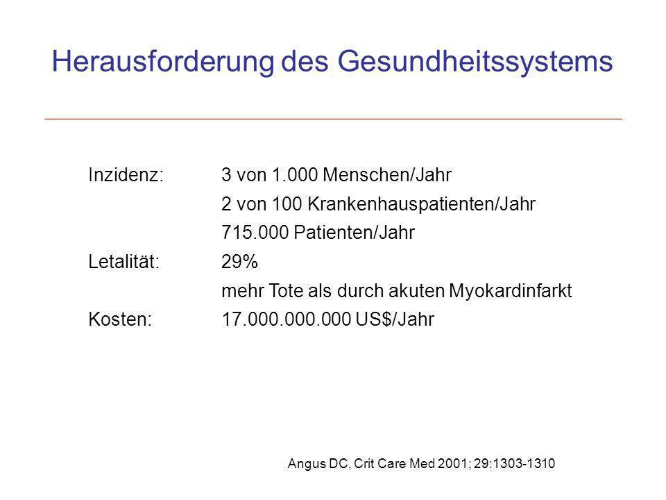 Inzidenz:3 von 1.000 Menschen/Jahr 2 von 100 Krankenhauspatienten/Jahr 715.000 Patienten/Jahr Letalität:29% mehr Tote als durch akuten Myokardinfarkt
