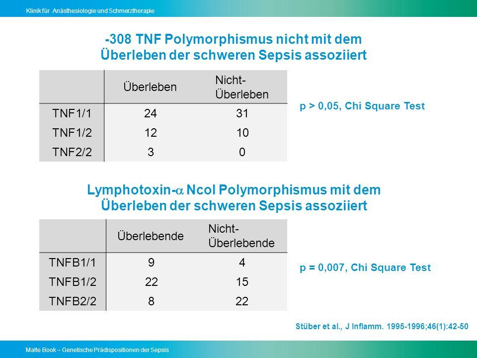 Malte Book – Genetische Prädispositionen der Sepsis Klinik für Anästhesiologie und Schmerztherapie -308 TNF Polymorphismus nicht mit dem Überleben der schweren Sepsis assoziiert Überleben Nicht- Überleben TNF1/12431 TNF1/21210 TNF2/230 Überlebende Nicht- Überlebende TNFB1/194 TNFB1/22215 TNFB2/2822 p > 0,05, Chi Square Test p = 0,007, Chi Square Test Lymphotoxin- NcoI Polymorphismus mit dem Überleben der schweren Sepsis assoziiert Stüber et al., J Inflamm.