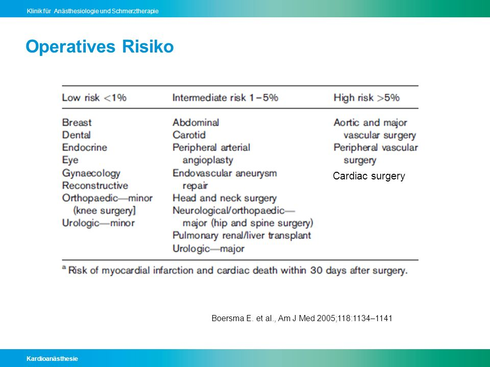 Kardioanästhesie Klinik für Anästhesiologie und Schmerztherapie Operatives Risiko Boersma E. et al., Am J Med 2005;118:1134–1141 Cardiac surgery