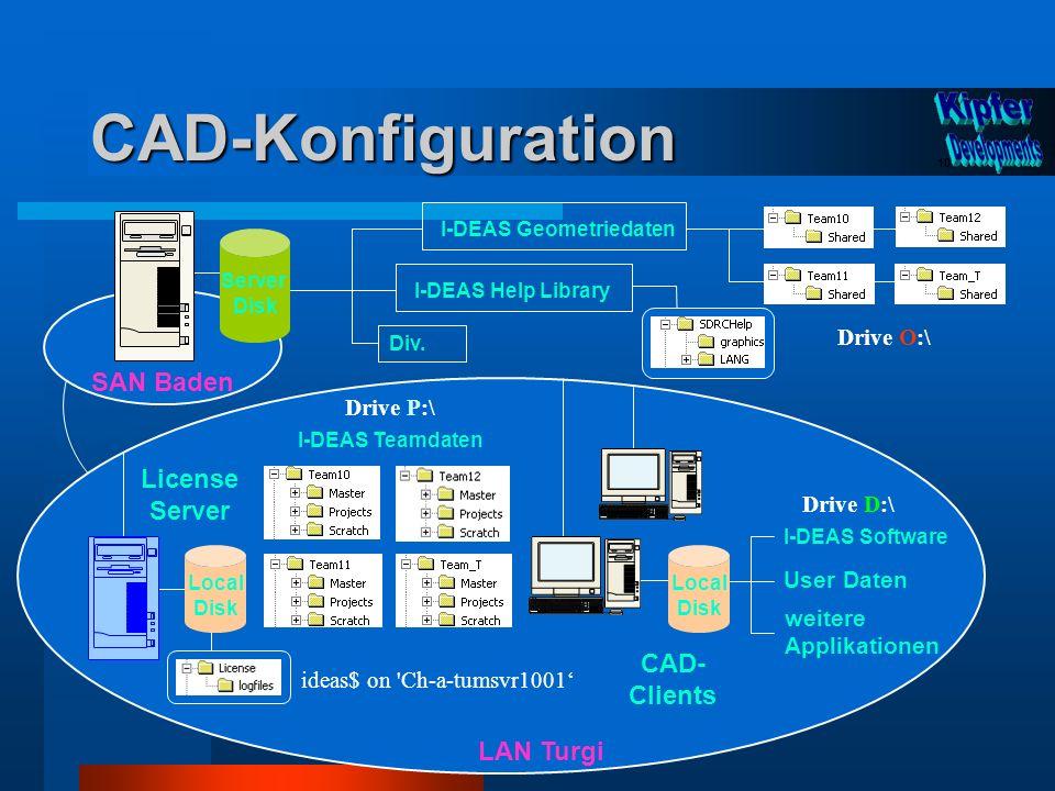 CAD-Konfiguration Div. CAD- Clients I-DEAS Geometriedaten I-DEAS Software User Daten weitere Applikationen Server Disk LAN Turgi 10 Local Disk Drive O