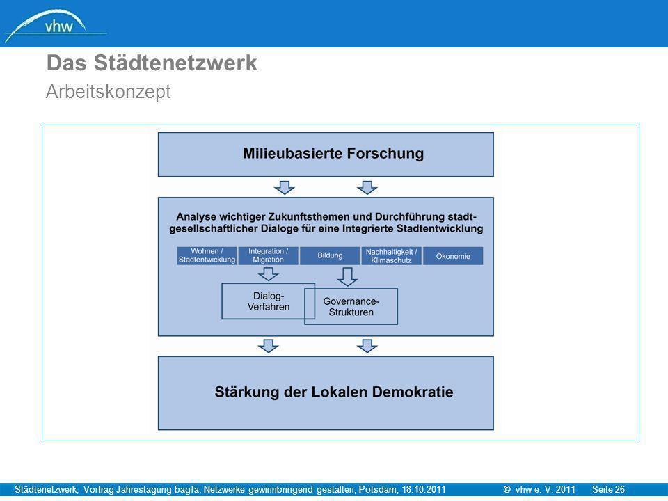 © vhw e. V. 2011 Seite 26Städtenetzwerk, Vortrag Jahrestagung bagfa: Netzwerke gewinnbringend gestalten, Potsdam, 18.10.2011 Das Städtenetzwerk Arbeit