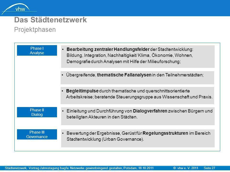 © vhw e. V. 2011 Seite 27Städtenetzwerk, Vortrag Jahrestagung bagfa: Netzwerke gewinnbringend gestalten, Potsdam, 18.10.2011 Das Städtenetzwerk Projek