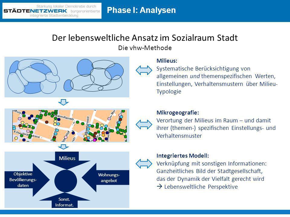 Der lebensweltliche Ansatz im Sozialraum Stadt Die vhw-Methode Integriertes Modell: Verknüpfung mit sonstigen Informationen: Ganzheitliches Bild der S