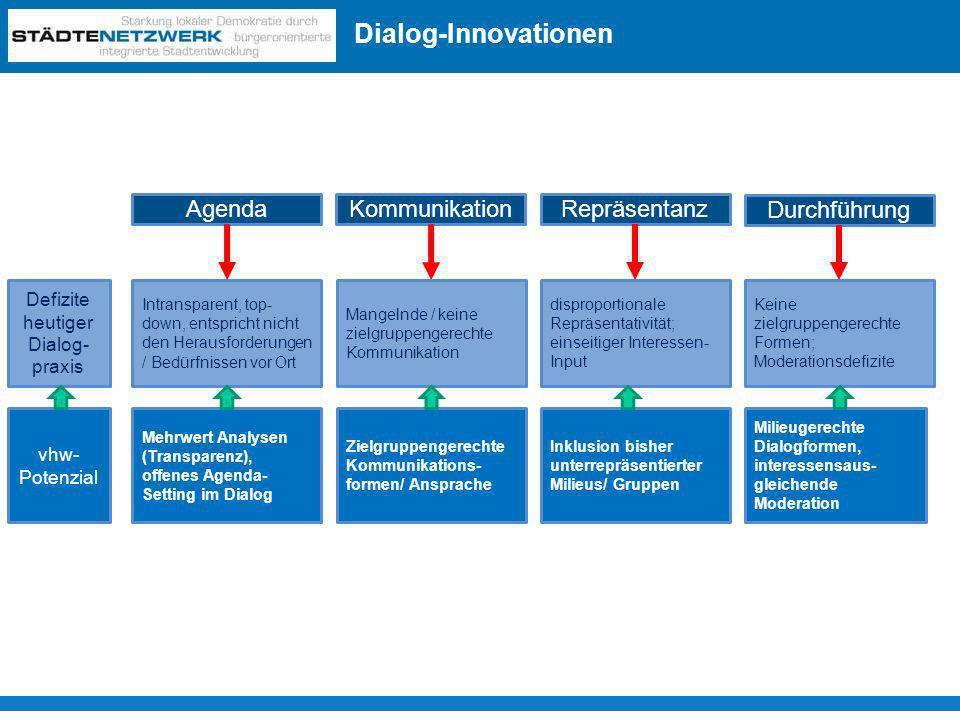 Agenda Kommunikation Repräsentanz Durchführung Defizite heutiger Dialog- praxis Intransparent, top- down, entspricht nicht den Herausforderungen / Bed