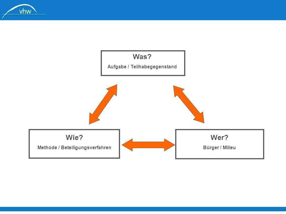 Was? Aufgabe / Teilhabegegenstand Wie? Methode / Beteiligungsverfahren Wer? Bürger / Milieu