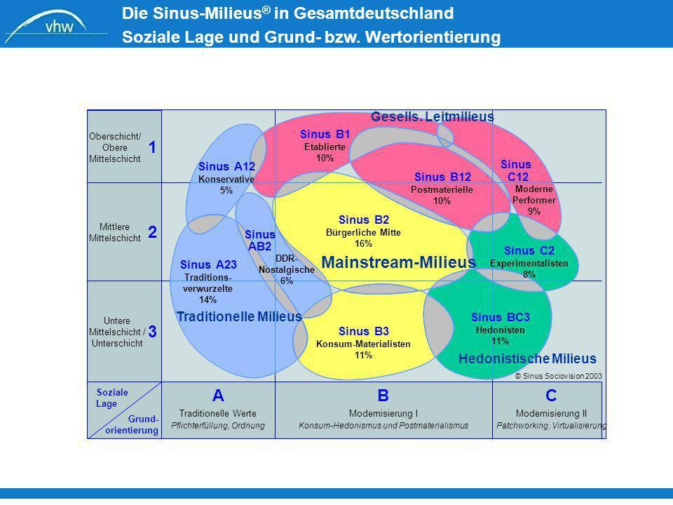 Die Sinus-Milieus ® in Gesamtdeutschland Soziale Lage und Grund- bzw. Wertorientierung Oberschicht/ Obere Mittelschicht Mittlere Mittelschicht Untere