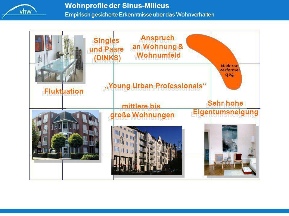 Legende Indexwerte Traditionelle Migr.-Milieus: 21%* * Bezugsgröße: Privathaushalte, Berlin vhw Die sozialen Milieus in Berlin –Milieuschwerpunkte