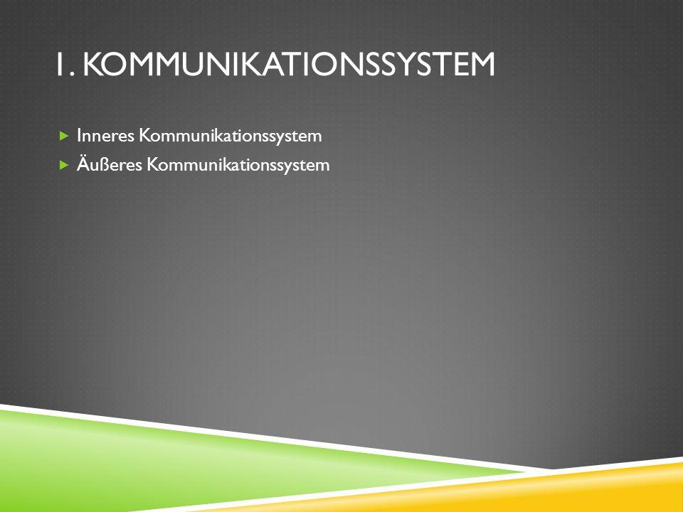 Inneres Kommunikationssystem Äußeres Kommunikationssystem