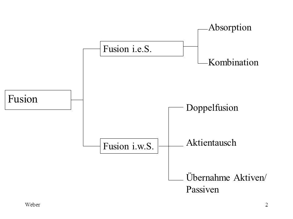 Weber2 Fusion Fusion i.e.S. Doppelfusion Aktientausch Übernahme Aktiven/ Passiven Absorption Kombination Fusion i.w.S.