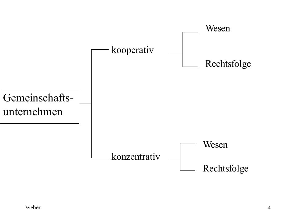 Weber4 Gemeinschafts- unternehmen kooperativ konzentrativ Wesen Rechtsfolge Wesen Rechtsfolge