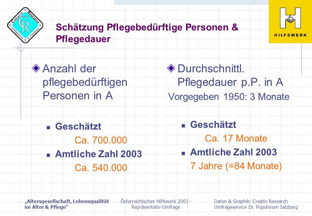 Österreichisches Hilfswerk 2003 - Repräsentativ-Umfrage Vielen Dank für Ihre Aufmerksamkeit!