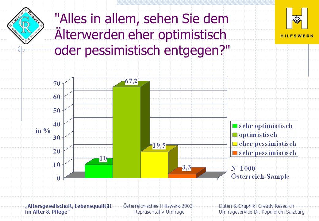 Altersgesellschaft, Lebensqualität im Alter & Pflege Daten & Graphik: Creativ Research Umfrageservice Dr.