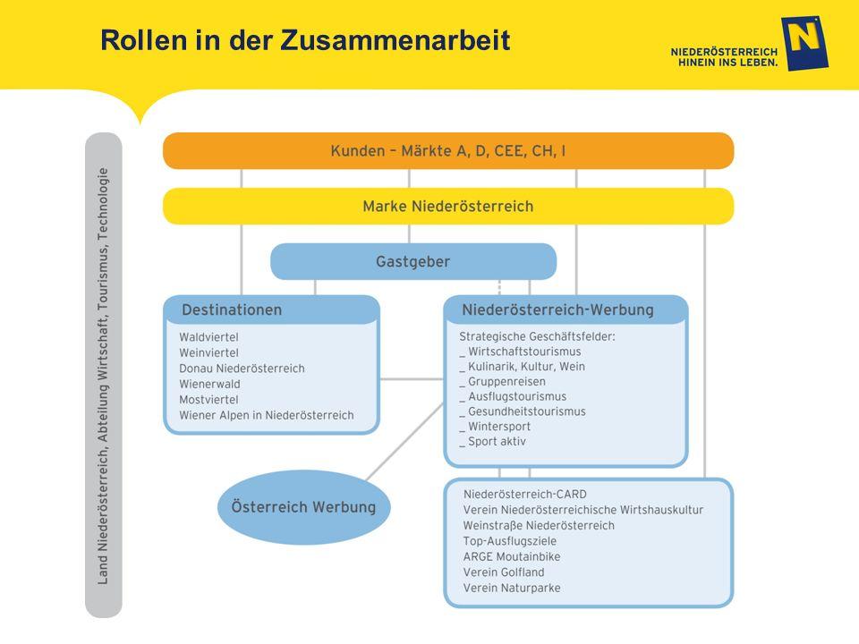 Marke Niederösterreich Gastgeber Destinationen Niederösterreich-Werbung Märkte: A, D, CEE, CH, I Rollen in der Zusammenarbeit