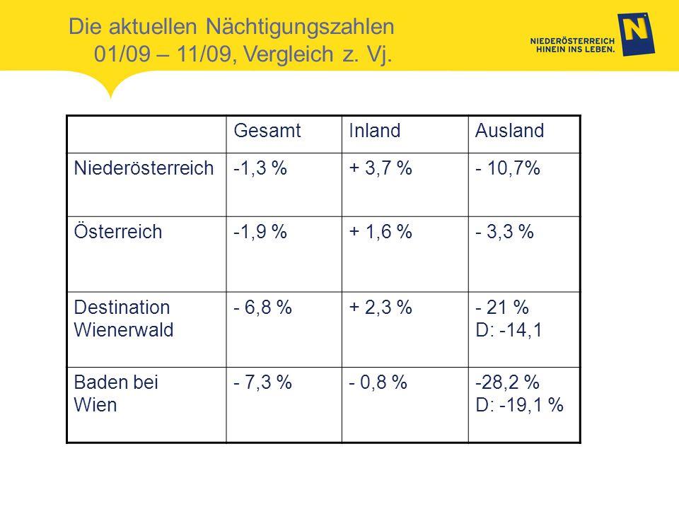 Die aktuellen Nächtigungszahlen 01/09 – 11/09, Vergleich z. Vj. GesamtInlandAusland Niederösterreich-1,3 %+ 3,7 %- 10,7% Österreich-1,9 %+ 1,6 %- 3,3