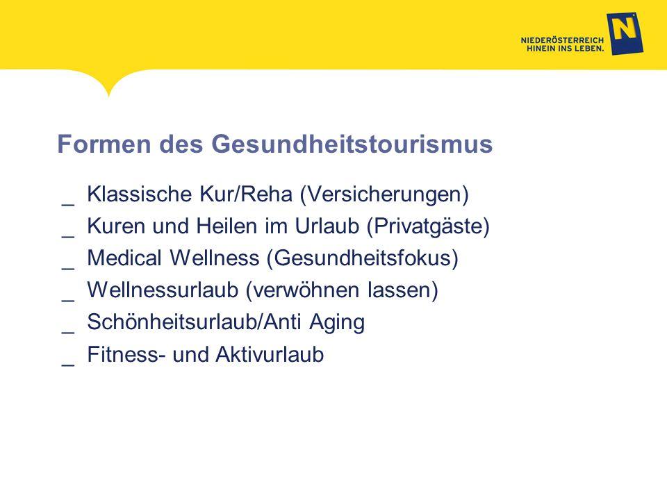 Formen des Gesundheitstourismus _Klassische Kur/Reha (Versicherungen) _Kuren und Heilen im Urlaub (Privatgäste) _Medical Wellness (Gesundheitsfokus) _