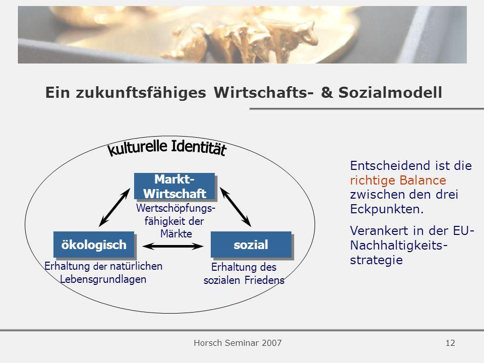 Horsch Seminar 200712 Ein zukunftsfähiges Wirtschafts- & Sozialmodell Entscheidend ist die richtige Balance zwischen den drei Eckpunkten.