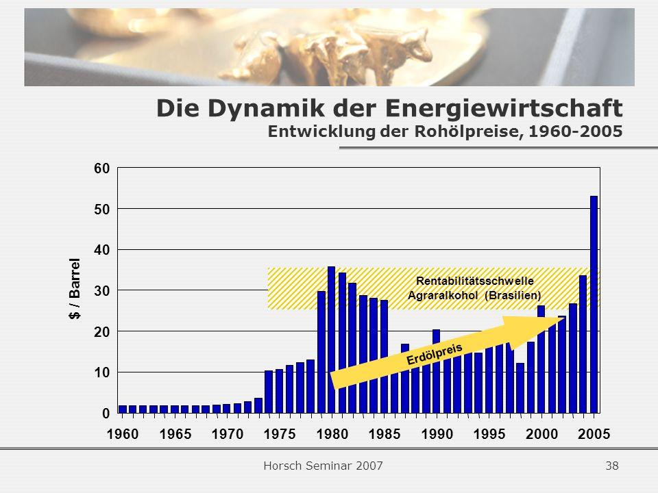 Horsch Seminar 200738 Die Dynamik der Energiewirtschaft Entwicklung der Rohölpreise, 1960-2005 1960196519701975198019851990199520002005 0 10 20 30 40 50 60 $ / Barrel Erdölpreis Rentabilitätsschwelle Agraralkohol (Brasilien)