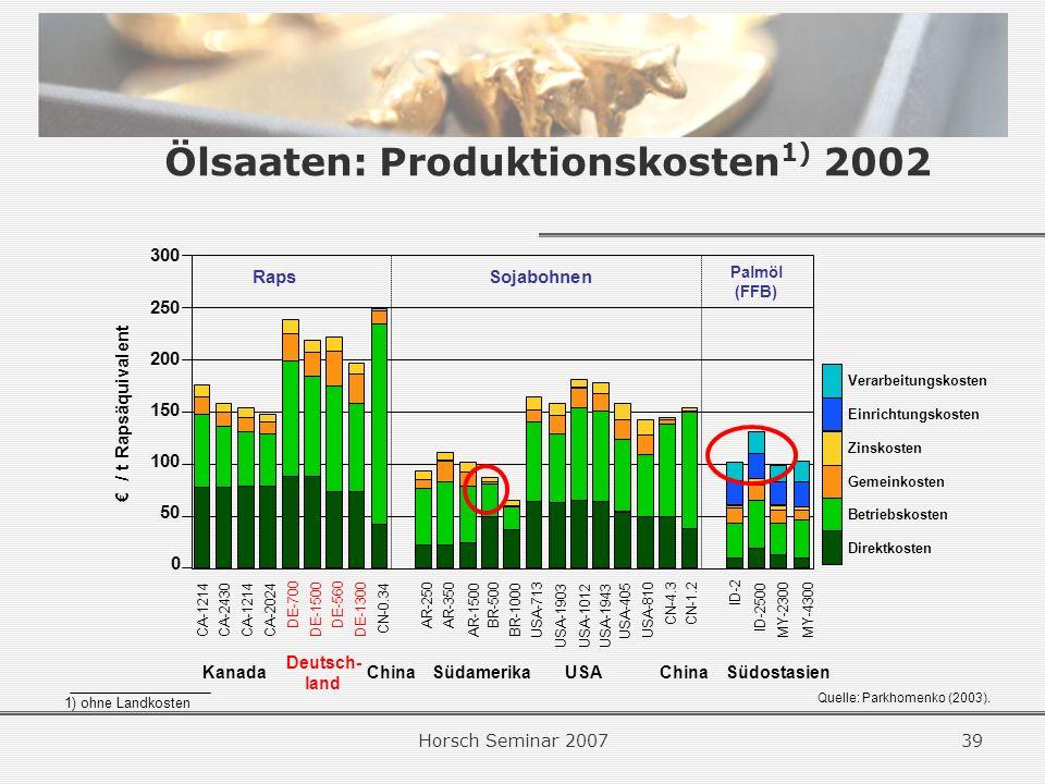 Horsch Seminar 200739 Ölsaaten: Produktionskosten 1) 2002 Quelle: Parkhomenko (2003).