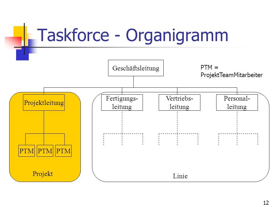 12 Taskforce - Organigramm Geschäftsleitung Projektleitung Fertigungs- leitung Vertriebs- leitung Personal- leitung PTM Projekt Linie PTM = ProjektTea