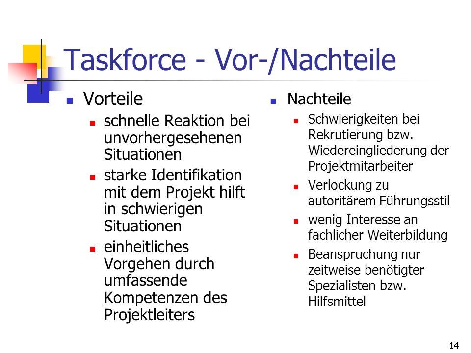 14 Taskforce - Vor-/Nachteile Vorteile schnelle Reaktion bei unvorhergesehenen Situationen starke Identifikation mit dem Projekt hilft in schwierigen